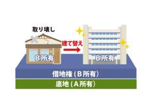 非堅固建物から堅固建物に用途変更した場合の地代についてのサムネイルイメージ