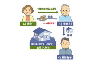借地人変更と敷金の返却についてのサムネイルイメージ