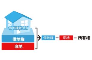 借地権とはのサムネイルイメージ