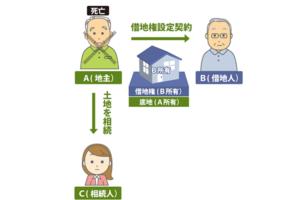 借地権者が底地を時効取得することはあるのかのサムネイルイメージ