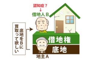 底地の整理方法のサムネイルイメージ