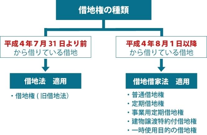 借地権の種類を表した図