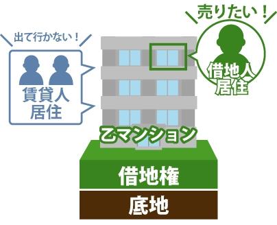 借地権付建物の一部を賃貸していても買い取ってもらえる事を表した図