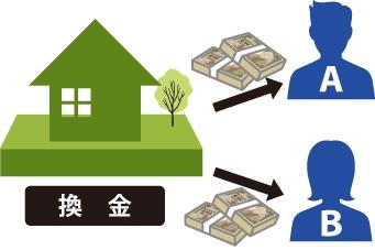 ②代金分割:共有物全部を売却し、売却した代金を各共有者の持分割合に応じて分ける場合の図