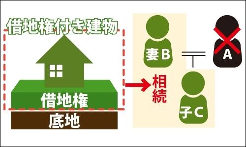 父親Aが亡くなり、妻(母)Bと子Cで借地権を法定相続分に応じて相続する図