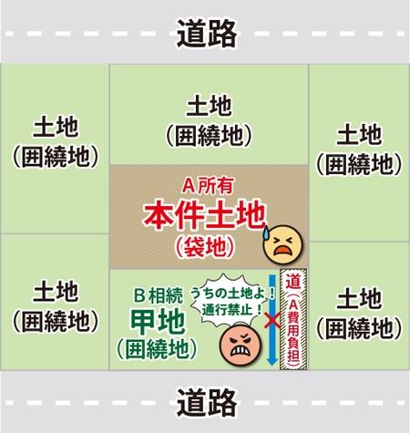 公道に接していない「袋地」が、隣地Bを通行する囲繞地通行権が認められる可能性がある図 ※基本的には、徒歩での通行に必要な幅員1m程度。