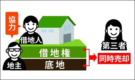 借地権と底地権を第三者に同時売却する図