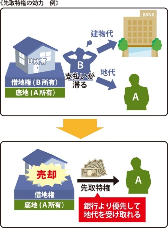 借地人Bが地代をを滞納しB所有の建物を売却し先取特権者が作用し借地人Bの銀行より優先して地代を受け取れる事を表した図