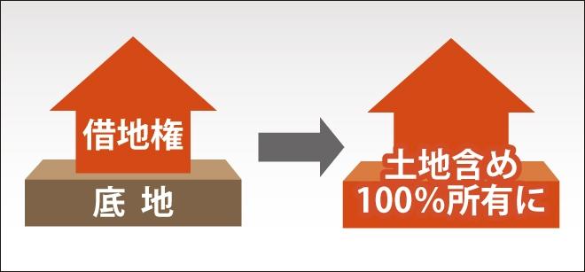 底地整理とは、底地・借地関係を解消し、地主または借地人が100%自分の土地として使える状態にする事を表した図
