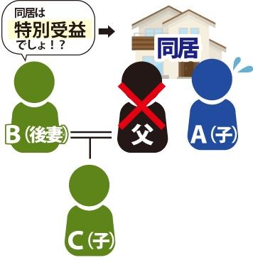子Aの父後妻Bと子供Cがいます。子Aは、父と同居していた為後妻Bが「家賃も支払わず、特別な利益を得ているのだから、特別受益なので相続財産から引かれるべきだ」と主張している図