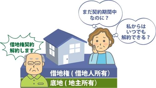 借地契約の期間の途中に、地主から解約を申し入れられた借地人の図
