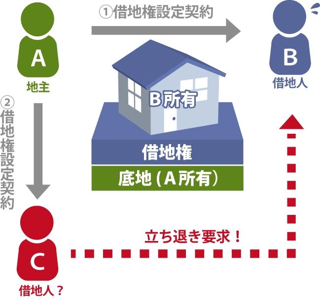 BさんはAさんと借地権設定契約を行なっており、後からCさんがAさんと借地権設定契約を行いBさんがCさんから立ち退き要求されている図