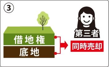 借地権と底地権を一括で第三者に売却する方法の図