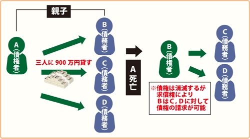 AはBCDに900万円を連帯して貸し付けする(負担部分はそれぞれ300万円)。ABは親子で、Aが死亡し債権者としての地位をBが相続した場合、債権債務が同一人に帰属したことになり、消滅(混同)します。その上で、Bは債権者として連帯債務者CDに債権の請求をすることが可能です。を表した図