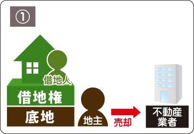 不動産買取業者への売却イメージ図