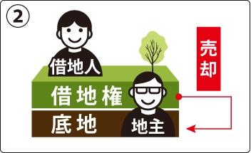 底地権者(地主)が借地権を買い取る方法の図