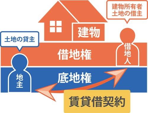 土地の貸主地主)と建物所有者、土地の借主(借地人)が『賃貸借契約』を結ぶの図