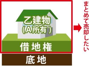 借地権と乙建物(A所有)をまとめて売却したいを表した図