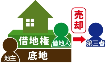 借地人が借地権を第三者に売却の図