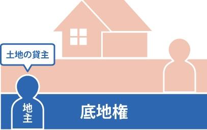土地の貸主は地主で底地権を持っている事を表した図