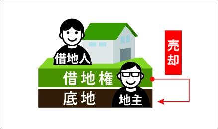 地主が借地人から借地権を買い取る図