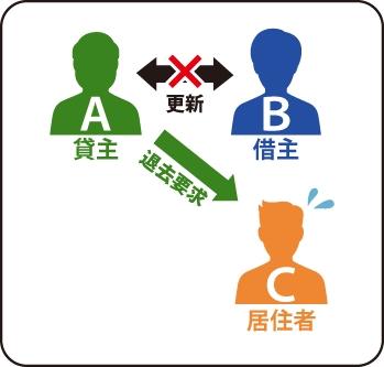 借主Bが更新しなかったため貸主Aが居住者Cに退去要求をしている図