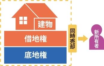 底地・借地権の両者を共同で売却するイメージ図