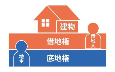 底地権:土地の貸主(地主)|借地権:建築物所有者、土地の借主(借地人)と建物の図