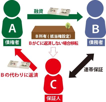 代位弁済のイメージ図