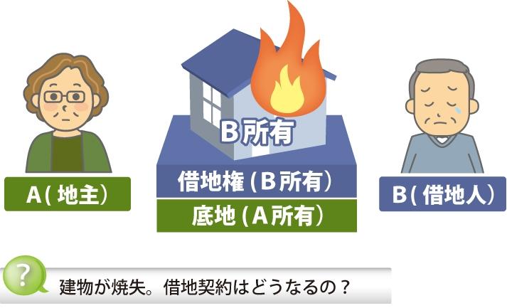 借地人の建物が全焼した図