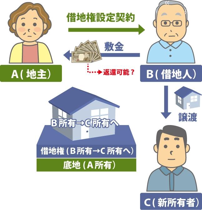 借地人変更と敷金の返却の図