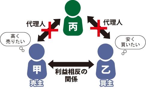 売主(甲)は買主(乙)に高く売りたい、逆に買主(乙)に安く買いたい。丙さんが甲乙両方の代理人になる事は出来ない事を表した図。