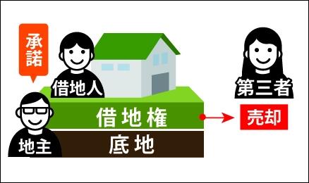 借地人が第三者に借地権を売却する事を地主が承諾している図
