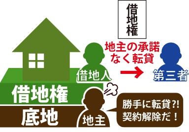 借地人が第三者に地主の許可なく借地権を転貸。その事に対して地主が『勝手に転貸?!契約解除だ!』と怒っている図