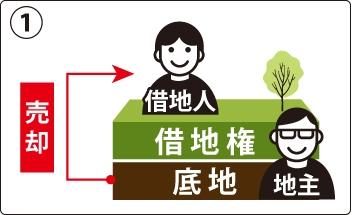 底地を整理する際、まず考えるべきは、借地人に売却する方法の図