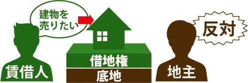 地主に建物を売却したいが反対されている賃借人の図