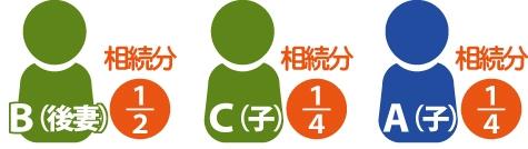 B(後妻)相続分1/2、C子相続分1/4、A子相続分1/4を表した図