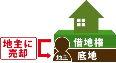 借地権を地主に売却の図