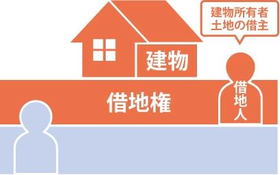 借地権とは建物の所有を目的とする、地上権又は土地の賃借権の事を表す図