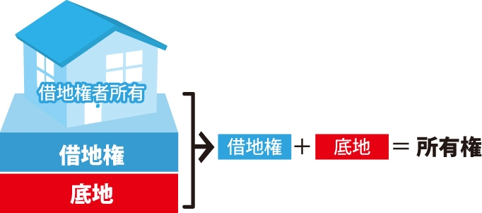 『借地権➕底地=所有権』を表す図