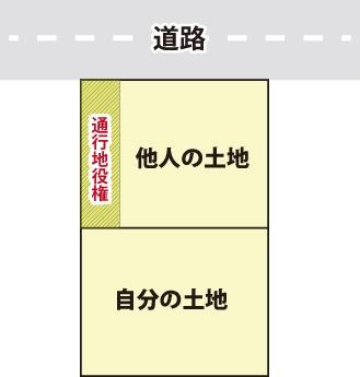 公道と自分の土地の間にある他人の土地(私道)を通行する事を表す図