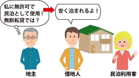 無許可で借地人が民泊を運営していて、地主が『私に無許可で民泊としての使用!無断転貸では?』と思っているイメージ