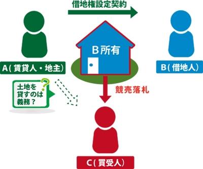 借地人Bが借地上に所有する建物が差し押さえられて競売になりました。地主Aは、建物を競落した人(買受人)Cに土地を貸さなければならないのか?疑問に思っている図