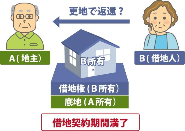 地主Aさんとの借地権契約が終わり更地にして返還する必要があるのか考えている図