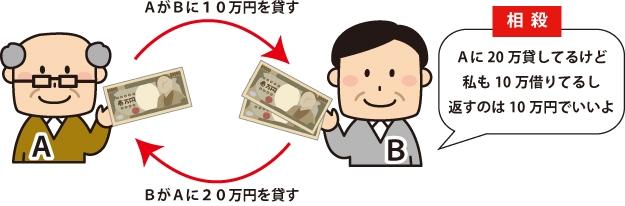 AがBに10万円を貸す、BがAに20まん円を貸す。 Bが『Aに20万貸してるけど私(B)も10万借りてるし返すのは10万でいいよ(相殺)』と話している図