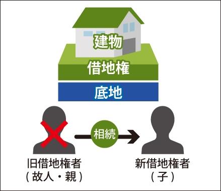 旧借地権者(故人・親)が亡くなり親借地権者(子)に相続がいくことを表した図