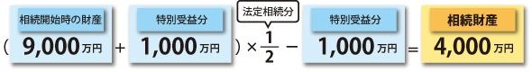 特別受益者の相続分の計算方法