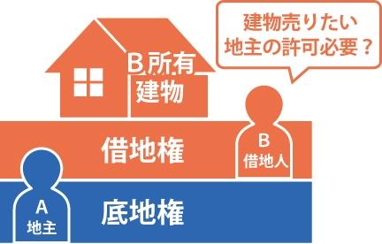 借地権を持った借地人が借地権を売却する際底地権を持った地主の許可が必要なのか?を表した図