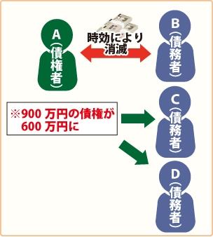 AがBCDに900万円を連帯して貸し付けている(負担部分はそれぞれ300万円)図