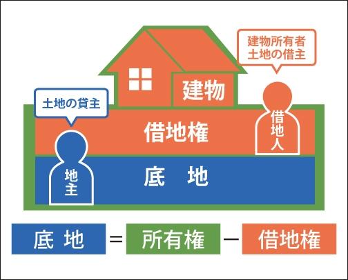 「底地」とは「借地権が設定されている土地」を表した図